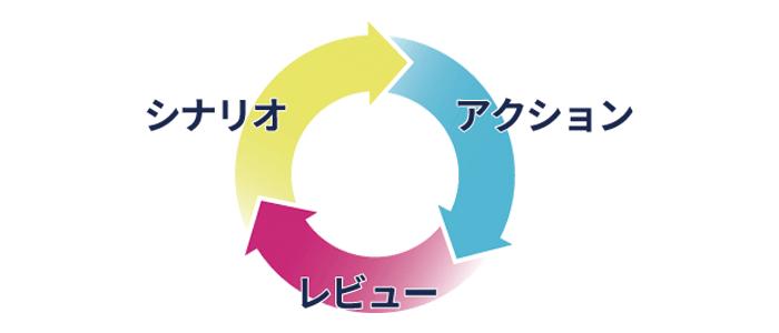 組織営業力の強化 SAR