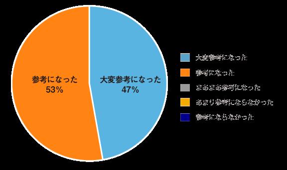 第48回「経営人事ビジネス会」:キッコーマン株式会社の事例は参考になりましたか?大変参考になった47%参考になった53%