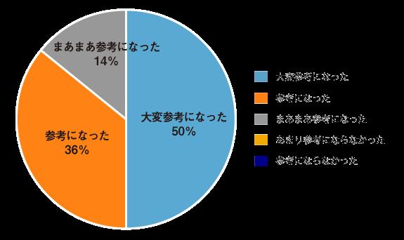 第49回「経営人事ビジネス会」:日本テレワーク協会会長 栗原博様は参考になりましたか?大変参考になった50%参考になった36%まあまあ参考になった14%
