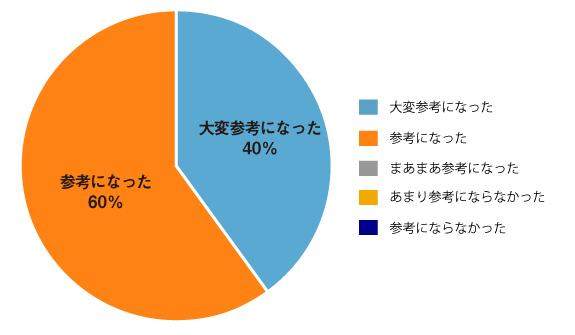 第50回「経営人事ビジネス会」:CRGホールディングス株式会社 代表取締役社長 古澤 孝様は参考になりましたか?大変参考になった40%参考になった60%